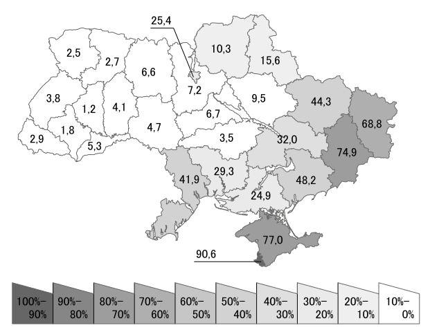 Ukraine census 2001 Russian