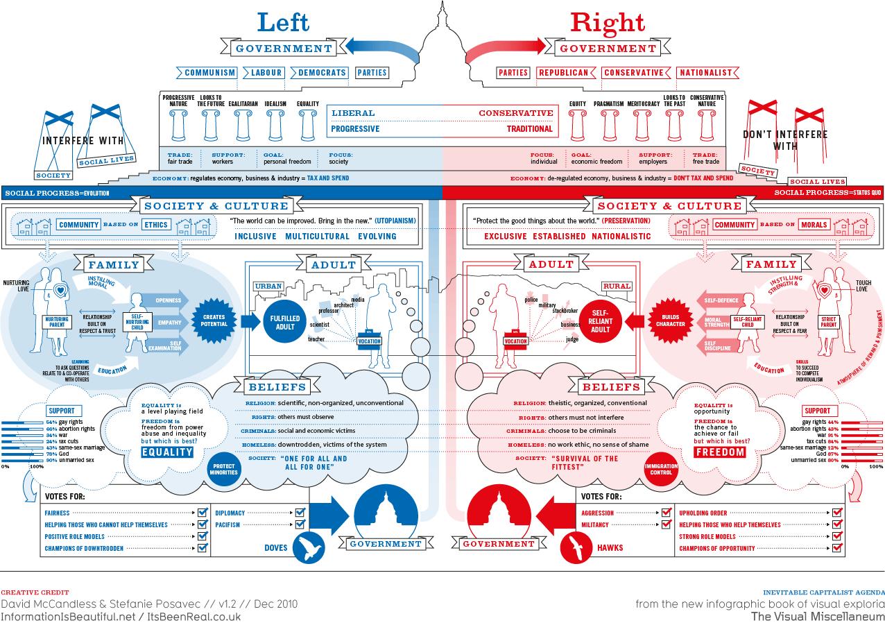 Liberaal en Conservatief in de Verenigde Staten