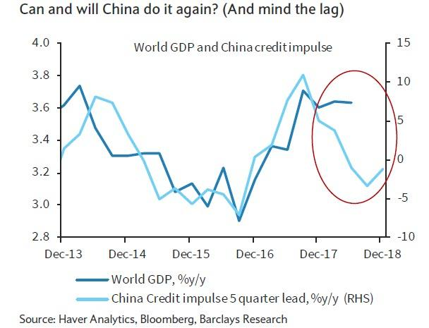 china credit impulse vs GDP